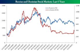 Investors Move Into Ukraine Out Of Russia Seeking Alpha