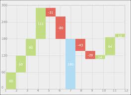 Flying Bricks Chart Creating The Flying Brick Chart Waterfall Chart Html5
