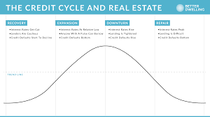 The Credit Cycles Impact On Real Estate Prices Varing Blog