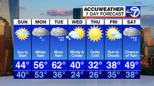 4 Day Weather Chart Nyc Weather Sun To Start On Sunday Abc7ny Com