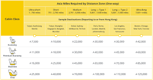 Sq Krisflyer Miles Chart Upcoming Changes To Asia Miles 22 June 2018 Improved
