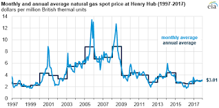 Natural Gas Prices Production And Exports Increased From