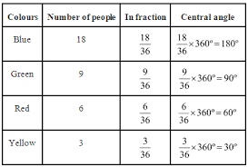 Ncert Solutions For Class 8 Maths Exercise 5 2 Mycbseguide