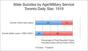 Military Suicide Rate Chart Soldier Suicide After The Great War A First Look Active