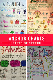 Iheartliteracy Anchor Charts Parts Of Speech