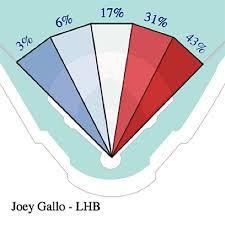 Deep Chart Mlb Calculating New Stats In Major League Baseball With Amazon