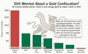 Gold Org Chart Still Worried About A Gold Confiscation Bmg