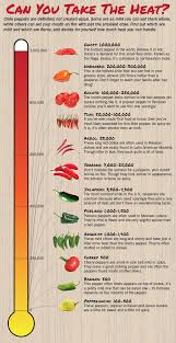 Pepper Chart 2017 Chile Pepper Heat Scale A Guide To The Spiciest Capsicums