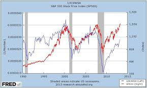 Correlation Initial Unemployment Claims Vs S P