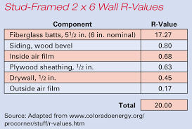 this program allows you to specify the wall type the cavity insulation thickness of any foam sheathing and exterior finish type