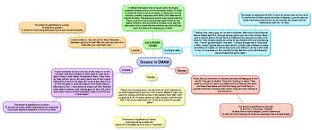 of mice and men dreams by amardeep miss ryan s gcse english  omam dreams amardeep