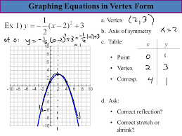 graphing equations in vertex form xy a vertex b