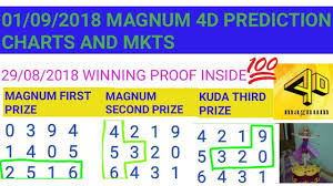 4d Chart Prediction Magnum 4d Prediction Charts And Mkts For 01 09 2018 Youtube