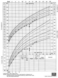Microcephaly Growth Chart Growth And Development 2 Pediatrics