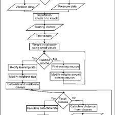 Flowchart For Implemented Kohonen Self Organizing Map
