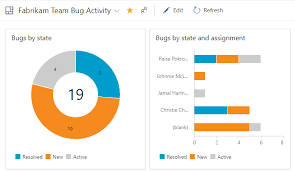 Status And Trend Work Item Query Based Charts Azure