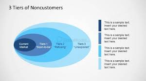 Bos Chart Template Three Tiers Non Customers Bos Tool Slidemodel