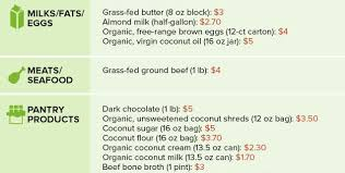 The Essential Paleo Shopping List Ranked By Paleoplan