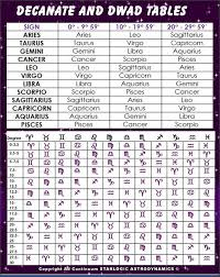 Astrology Decans Chart Understanding Decans Duodenaries And Cusps Astroplayground