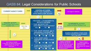Gasb 84 Legal Considerations For Public Schools In Michigan