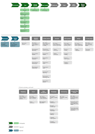 Sales And Marketing Department Chart Problem Solving Hotel Sales And Marketing Organization Chart