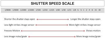 Shutter Speed Explained Photography For Beginners Africa