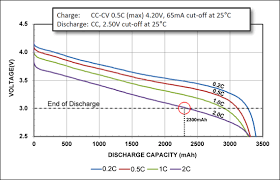 Battery C Rating Chart Calculating The Battery Runtime Battery University