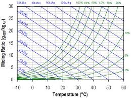 Relative Humidity Versus Temperature Chart An Introduction To Humidity And The Physics Of Water Vapor