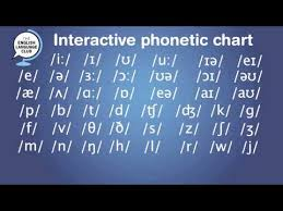The Phonetic Chart Explained Interactive Phonetic Chart For English Pronunciation Youtube