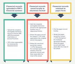 Faq Financial Record Retention Mit Vpf