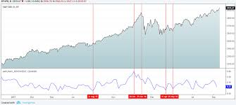 Bull Bear Ratio And How You Can Use This Indicator