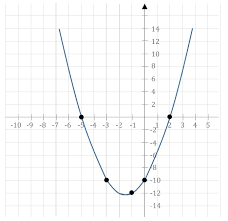 screenhunter 164 oct 13 15 37 the graph of the quadratic equation can be sketched approximately