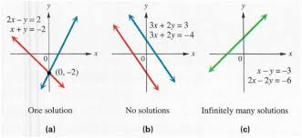 linear systems in two variables step by