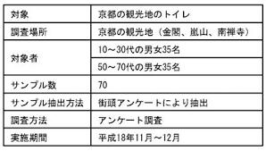 京都観光地のトイレに求められる要件の研究