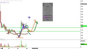 Tkai Stock Chart Tokai Pharmaceuticals Inc Tkai Stock Chart Technical Analysis For 07 28 16