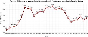 Deterrence States Without The Death Penalty Have Had