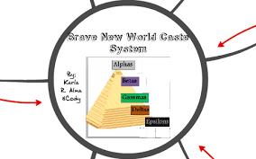 Caste System Chart Brave New World Caste System By Karla Rodrigu On Prezi