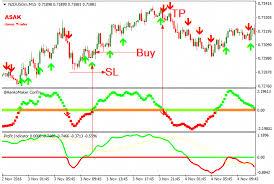 Download Profit Free Forex Trading System Mt4 Renkocharts