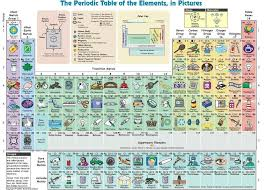 Masterclass: Navigating the Periodic Table - Portland Centre for ...