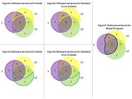 using a venn diagram to see the variance explained by regression    venn diagram