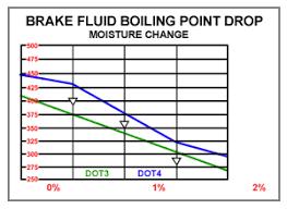 Brake Fluid Comparison Chart Brake Fluid Comparison