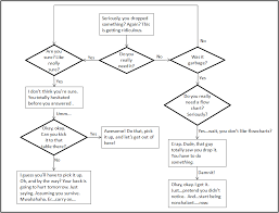 Cost Benefit Analysis Flow Chart Go With The Flow Minor Dis Ability