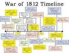 War Of 1812 Chart 54 Best War Of 1812 Images War Of 1812 War Us History