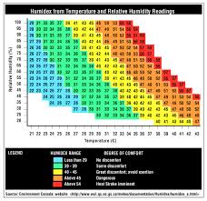 Temperature Humidity Chart Index Geology In Motion Heat Index Vs Humidex