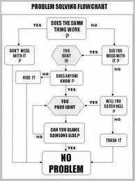 Funny Troubleshooting Chart Troubleshooting Flowchart Sarcasm Humor Problem