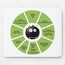 Trigger Control Chart Trigger Control Chart Mouse Pad