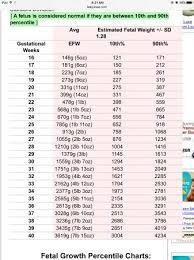 Circumstantial Babycenter Fetal Growth Chart Babycenter