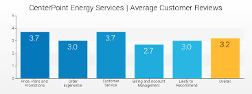 Compare Centerpoint Energy Services Rates And Plans