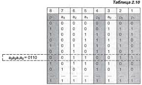 Циклические коды  здесь на четыре информационных разряда приходится четыре контрольных но это нетипично поскольку реально контролируются слова большей