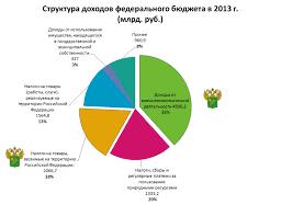 Государственный бюджет проблема сбалансированности Управление  А также другие работы которые могут Вас заинтересовать